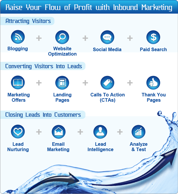 successful elements of an inbound marketing campaign