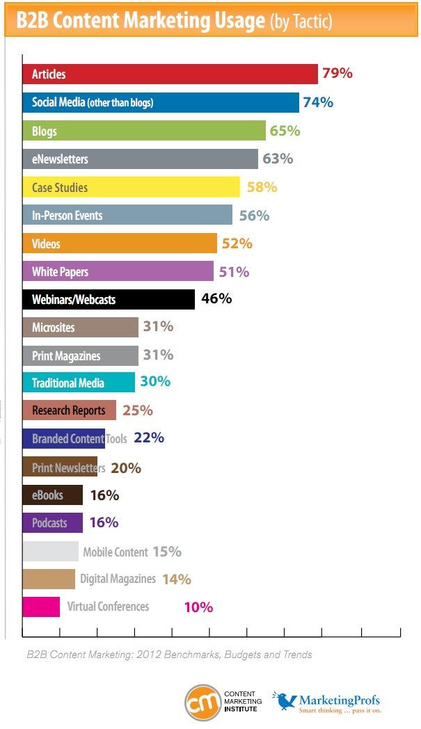 Denver marketing firms