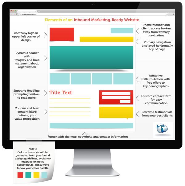 inbound marketing website infographic resized 600