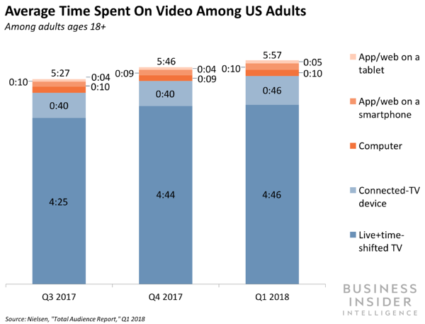 12 media consumption daily is video