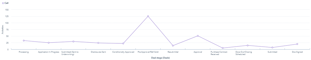USM Average calls by deal stage