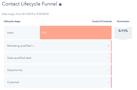 USM contact lifecycle funnel first 60 days