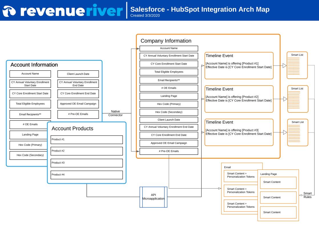 Corestream SFDC Integration Map