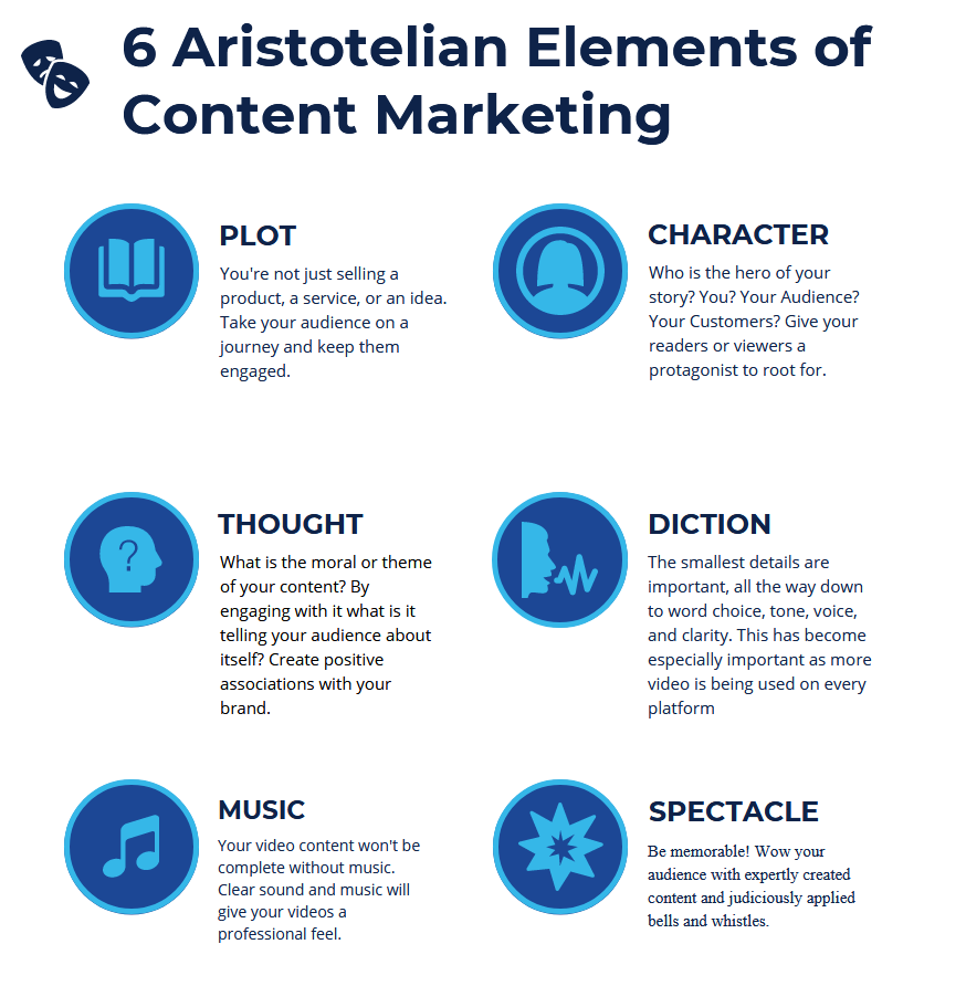 The 6 Aristotelian Elements of Content Marketing