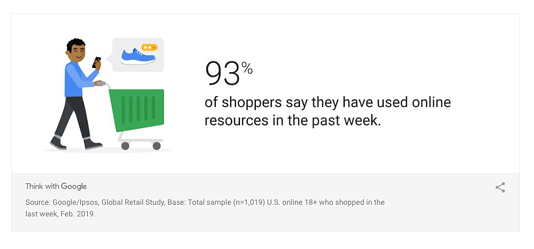 93%-of-shoppers-used-online-resources-2-19-19