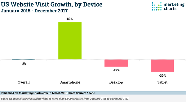 Adobe Report US Website Visit Growth by Device Mar 2018