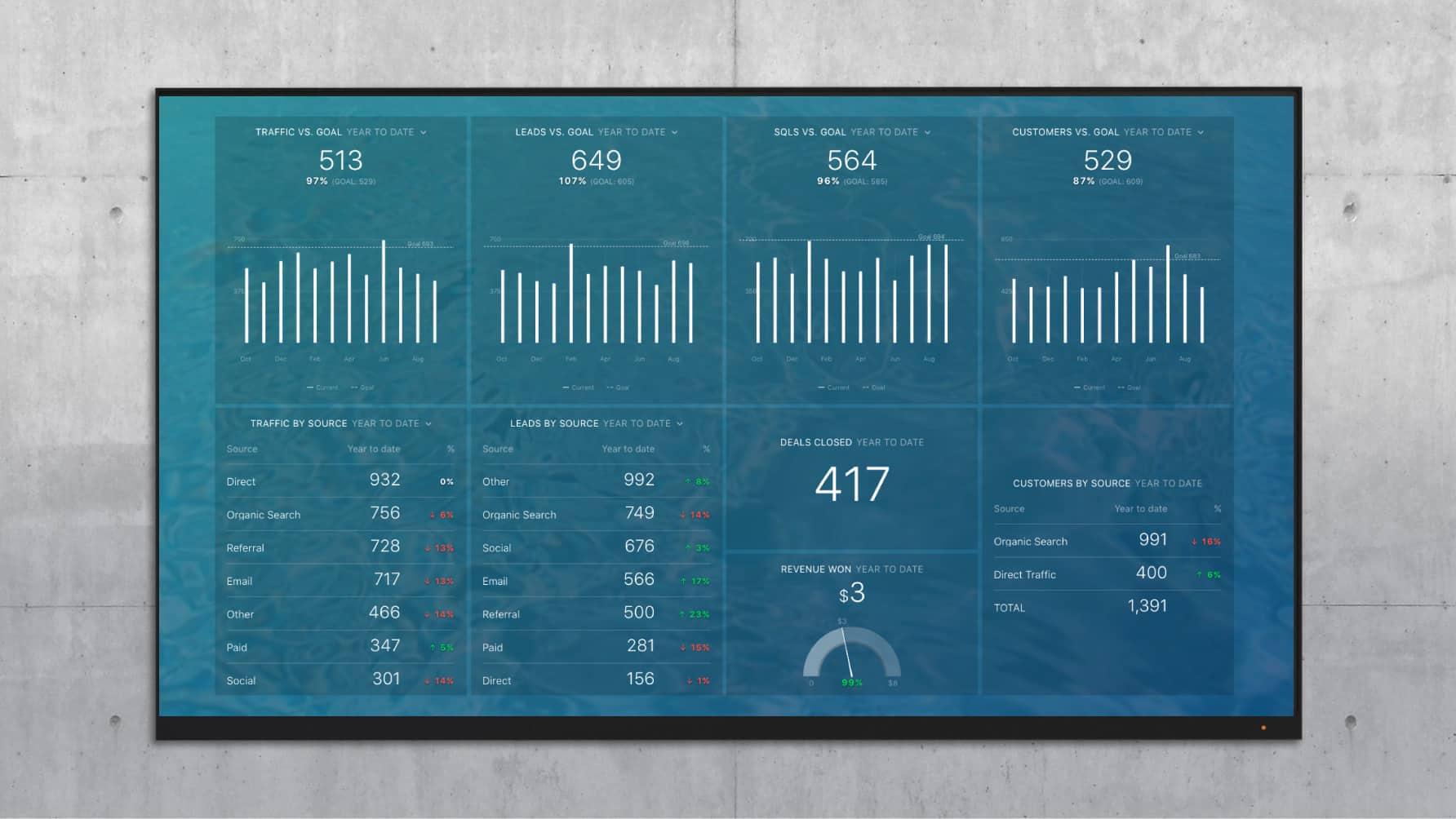 revenue river databox template