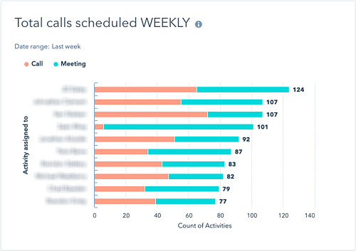 sales calls scheduled
