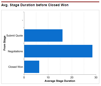 Average Days by Stage Before Closed Won