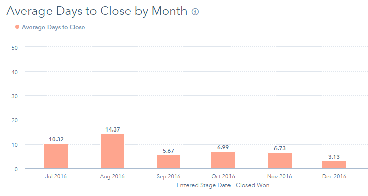 Average Days to Close by Month
