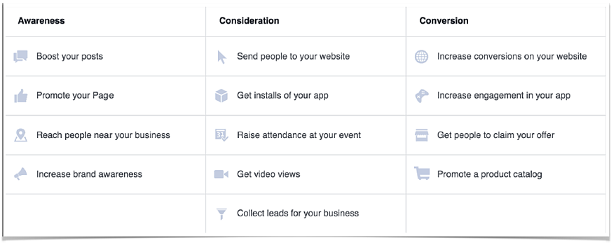 Campaigns Facebook Targeting