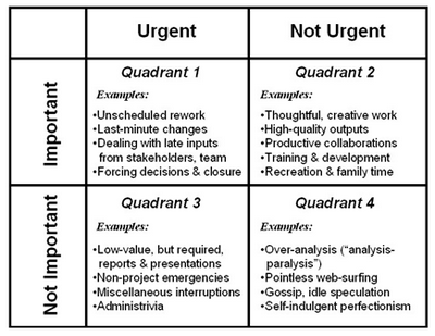 4 quadrants of time management