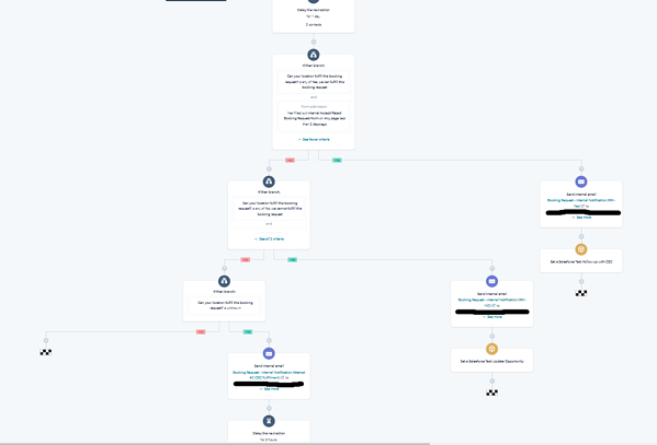 HubSpot Automation