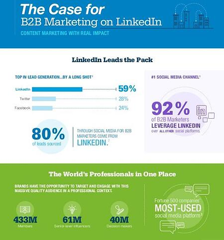 LinkedIn Advertising Digital Marketing Services