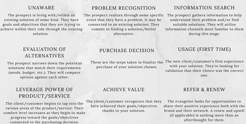 Buyer's journey descriptions