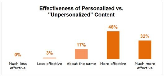 Personalized Content Statistics