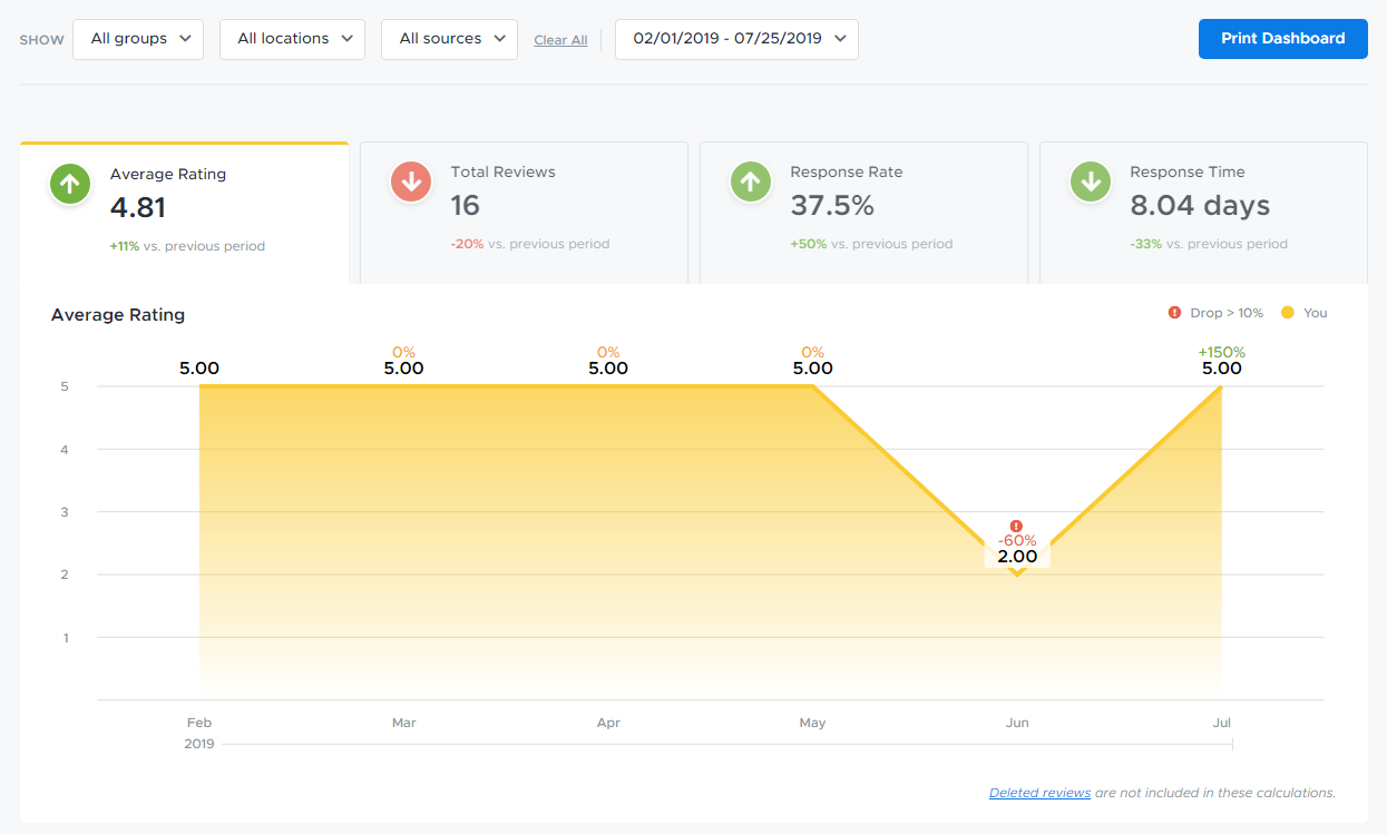Blog - Review Trackers `