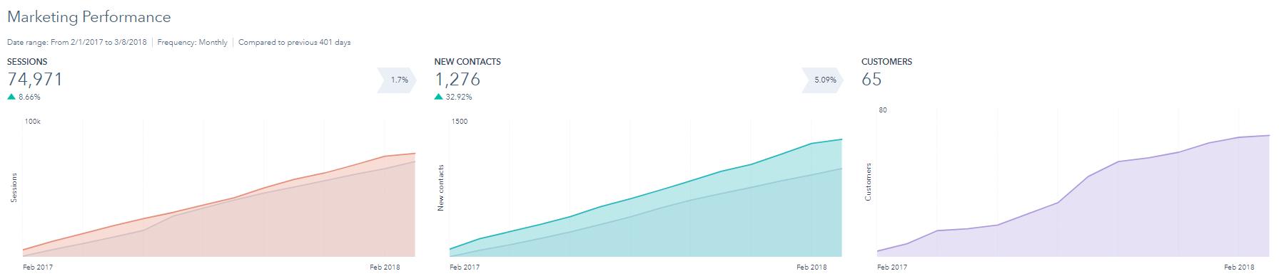 fauske-inbound-stats-success-story