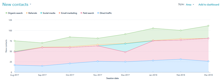 7 month contact growth history