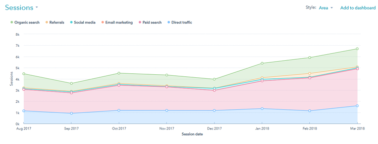 7 month traffic history