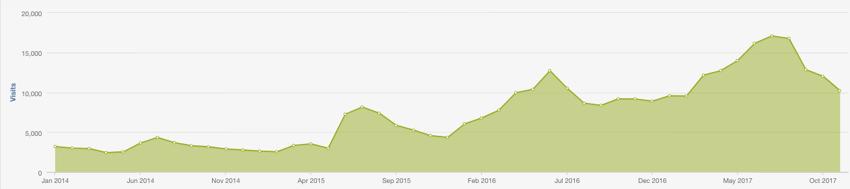 organic traffic growth