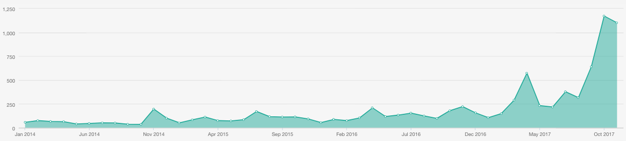 All Social Media Traffic generated for Pugs In from 2014