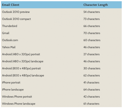 Subject line length by email client