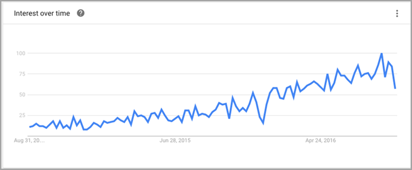 Increasing Interest in your E-commerce site over time