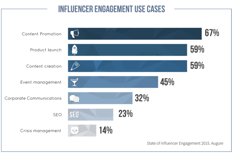 Influencer Engagement Use Cases