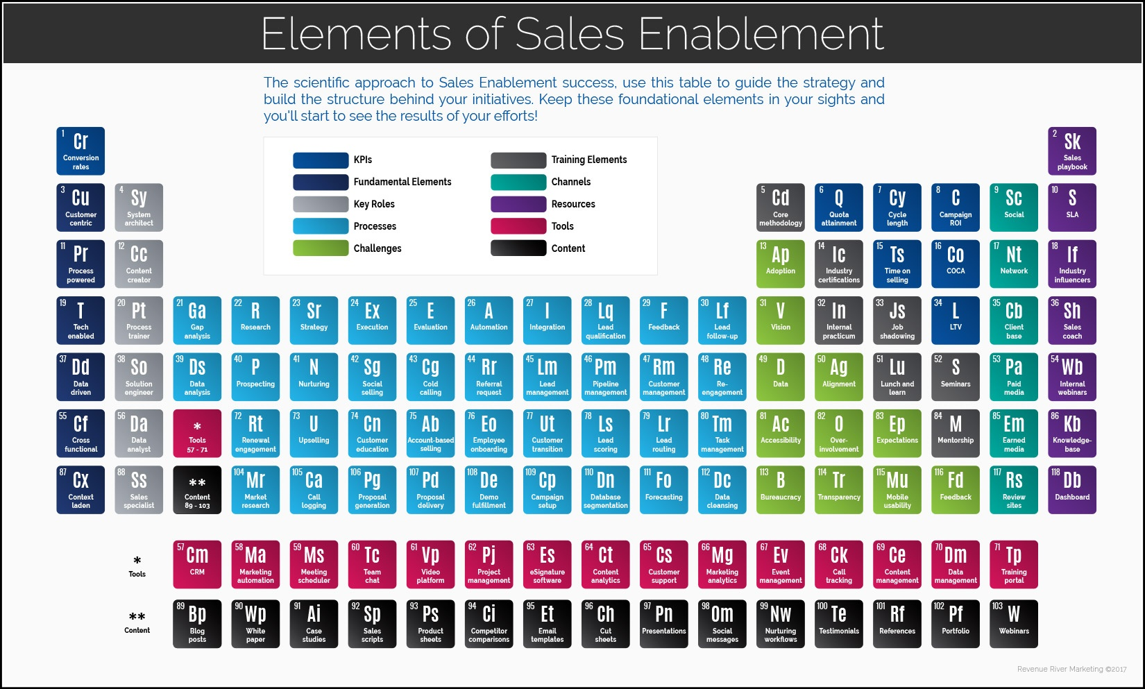 periodic table of sales enablement elements