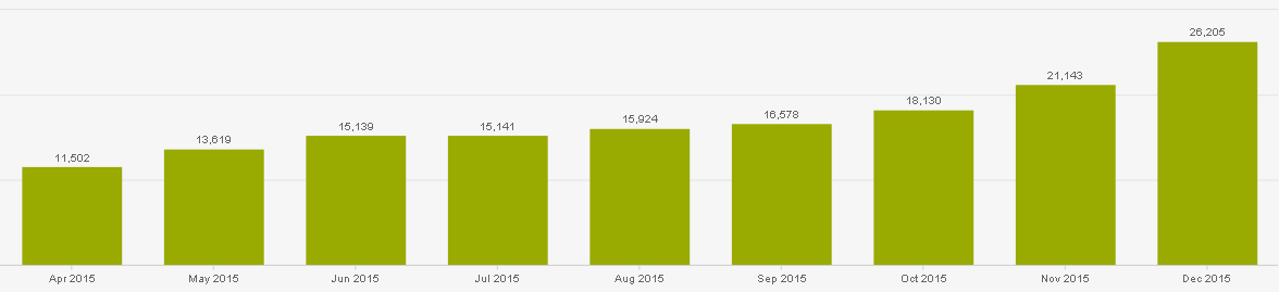 Organic Traffic growth with COS website redesign