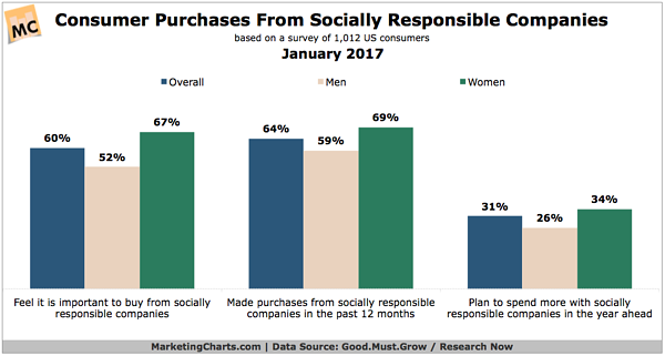 Consumer Purchases from Socially Responsible Companies