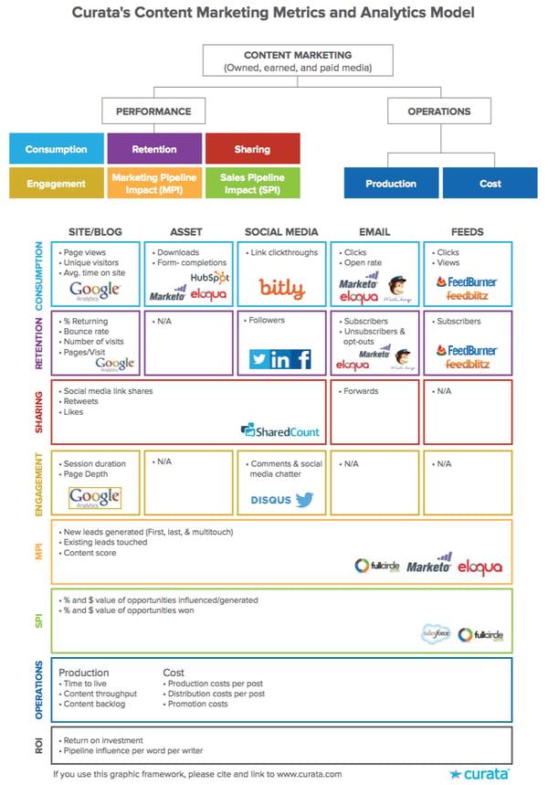 Content Metrics Model from Curata