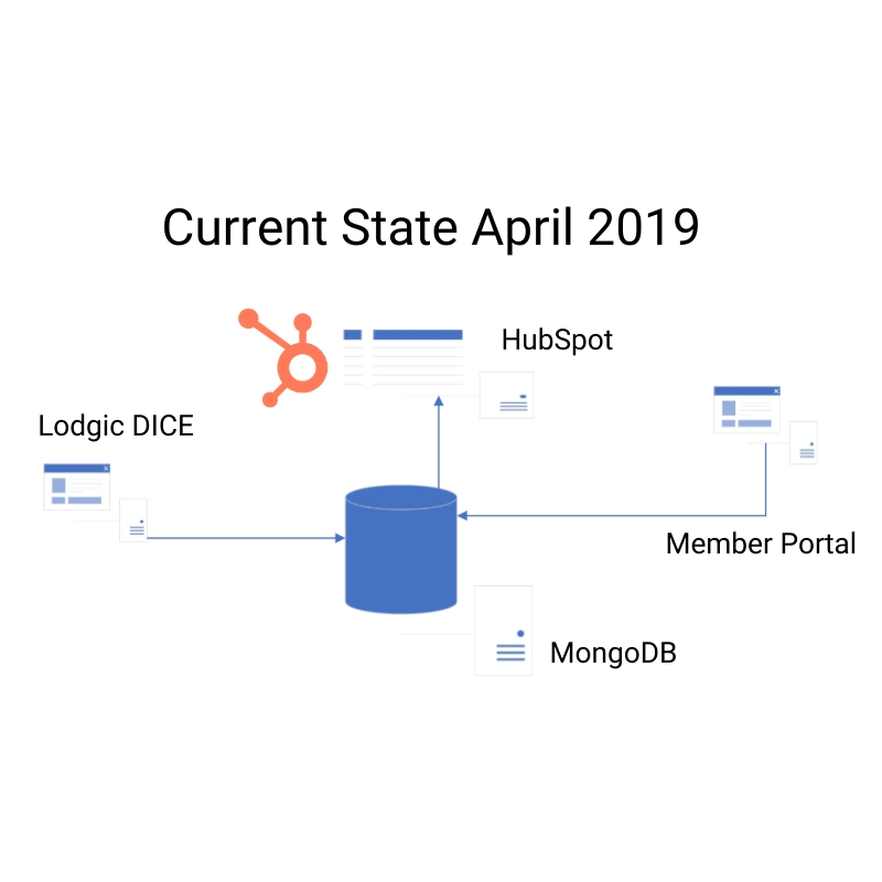 Current State April 2019