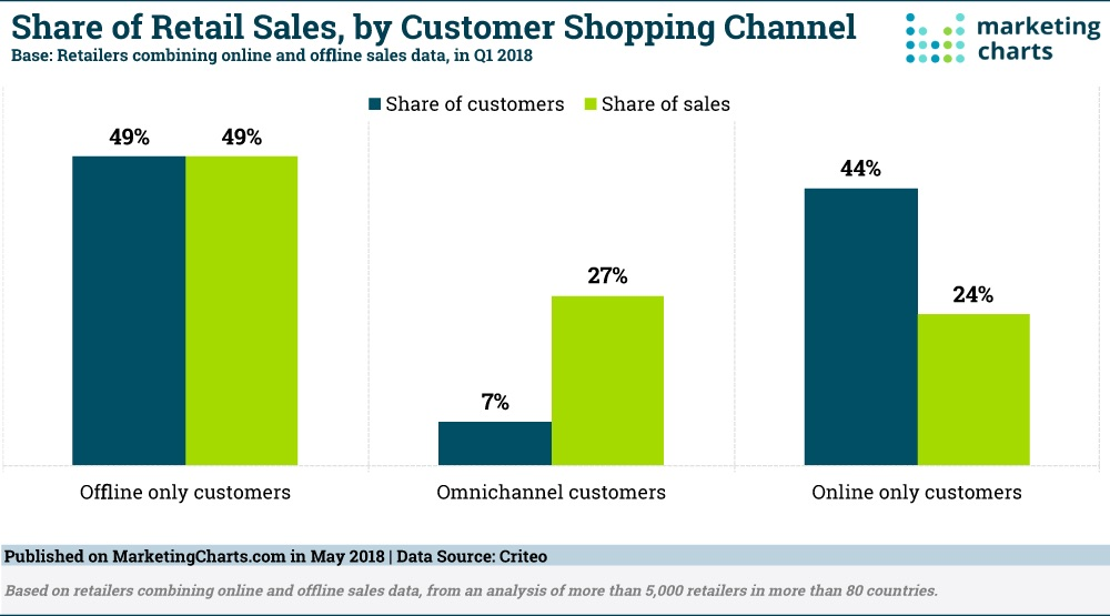 Customer shopping and purchase patterns across channels