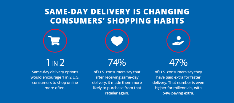DO-Shoptalk-Infographic-Delivery options affecting purchase