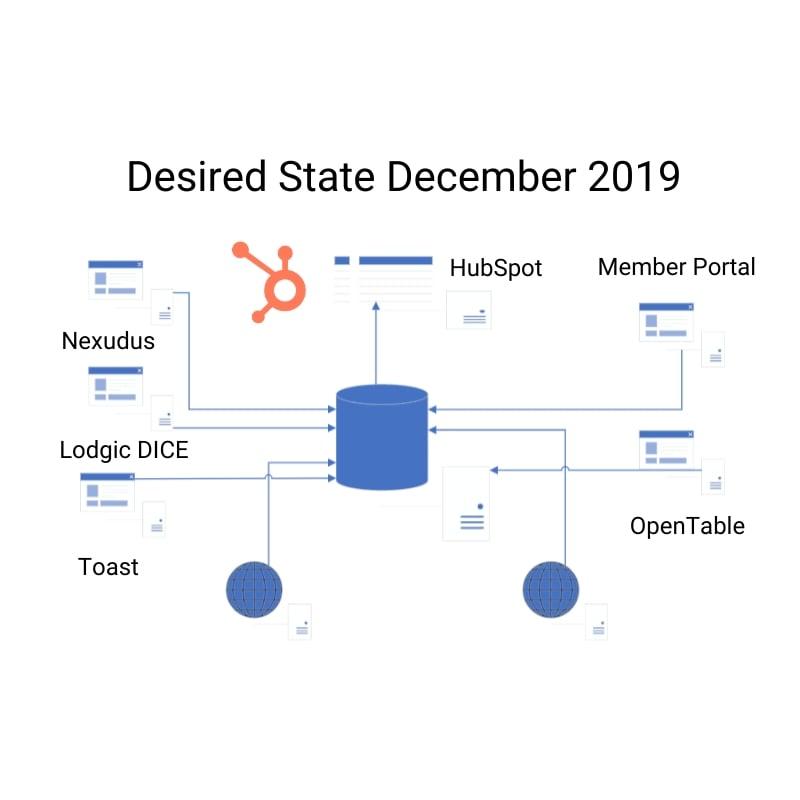 Desired State December 2019