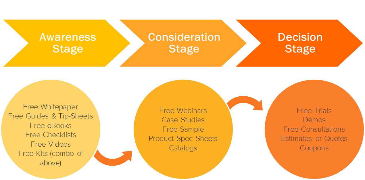 Customer-stage-journey.png