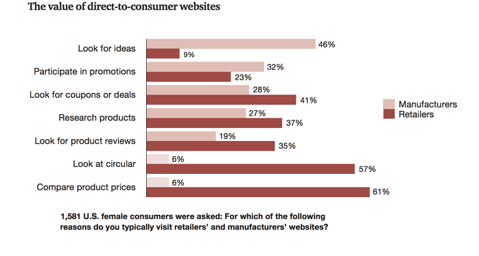 Value-of-Direct-to-Consumers-Websites.png