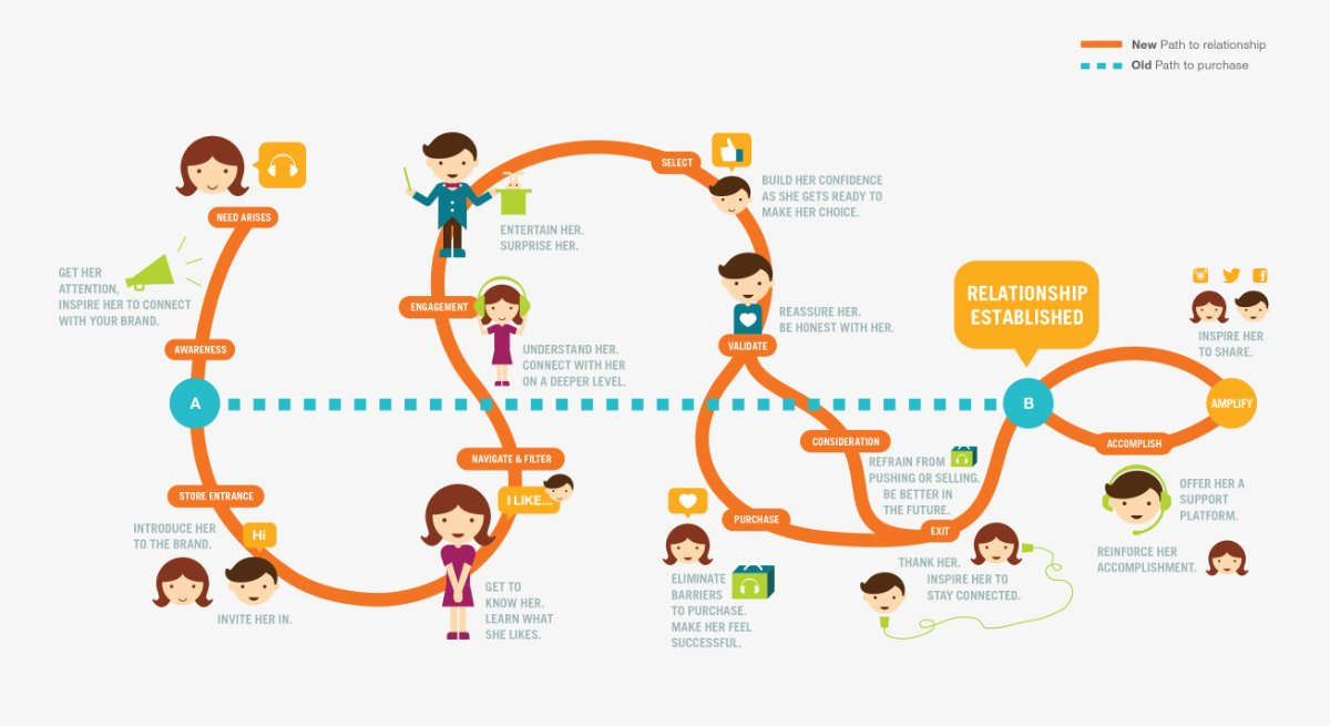 consumer-journey-build-your-list.jpg