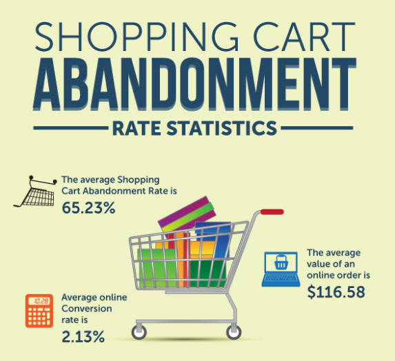 shopping-cart-abandonment-statistics-infographic.png