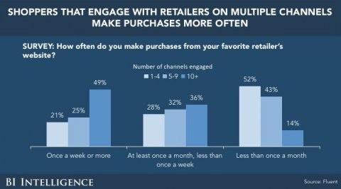 BI-multi-platform-purchase-pattern