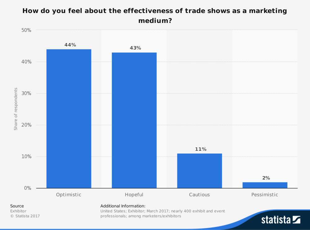 statistic_id292025_perceived-effectiveness-of-trade-show-marketing-in-the-us-2017
