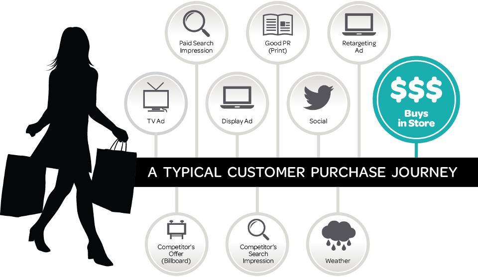 Customer-Buying-Journey.jpg