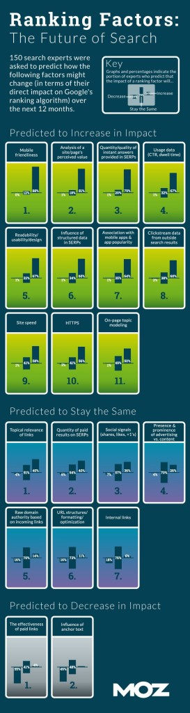 Moz-Ranking-Predictions-Infographic-273x1024-1.jpg