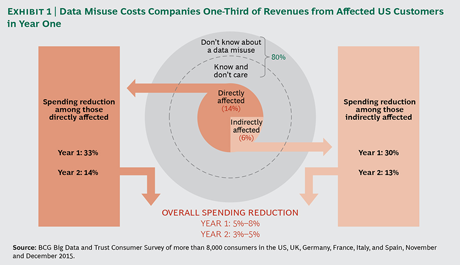 costs-of-Hidden-Landmine-on-data-collection