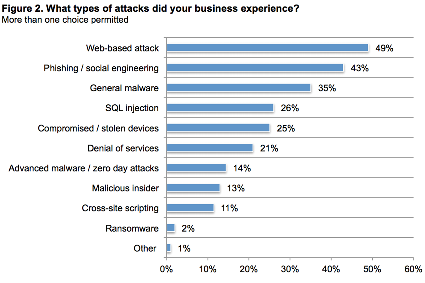 types-of-cyber-attacks