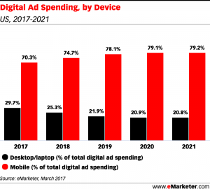 Digital Ad Spending by Device