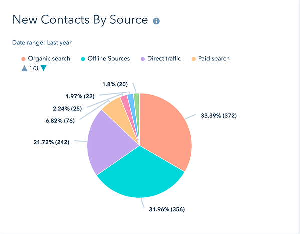 ECS Contacts by source