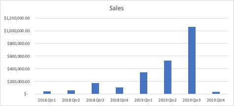 ECS Sales trend